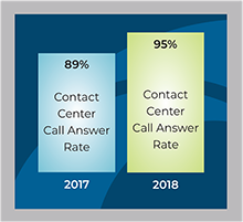 NYSIF Contact Center Call Answer Rate 2018-2017 comparison chart