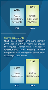 NYSIF comparison chart showing timely initial claim payments and claims settlements for 2018 and 2017